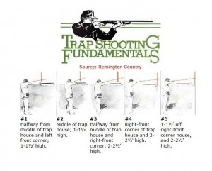 trapshooting fundamentals gun hold on the post